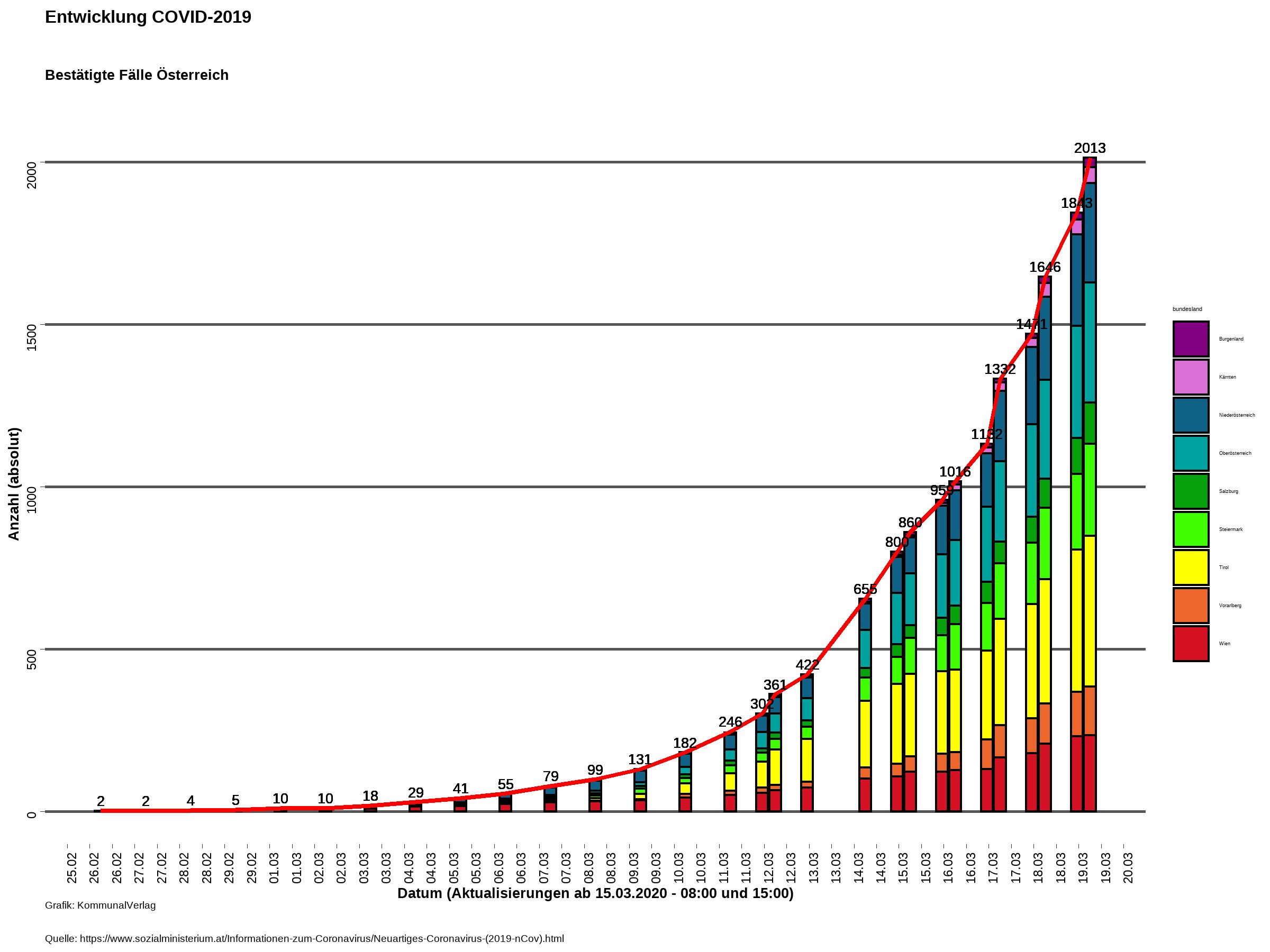 Coronavirus Aktuelle Corona Zahlen In Osterreich Covid 19