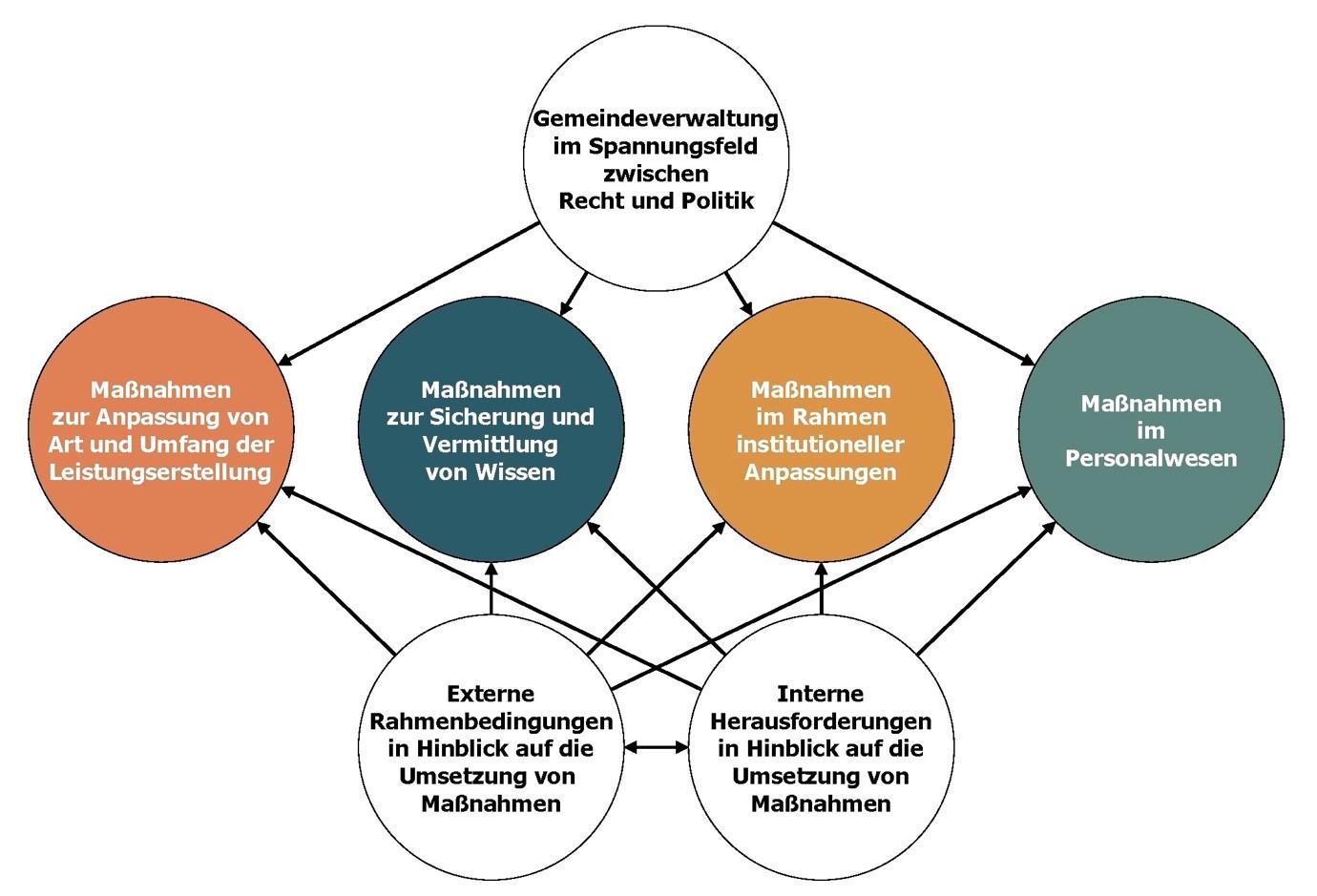 Ergebnisse aus den Befragungen: Maßnahmenkategorien im Rahmen eines demographieorientierten Verwaltungsmanagements und deren Einflussfaktoren