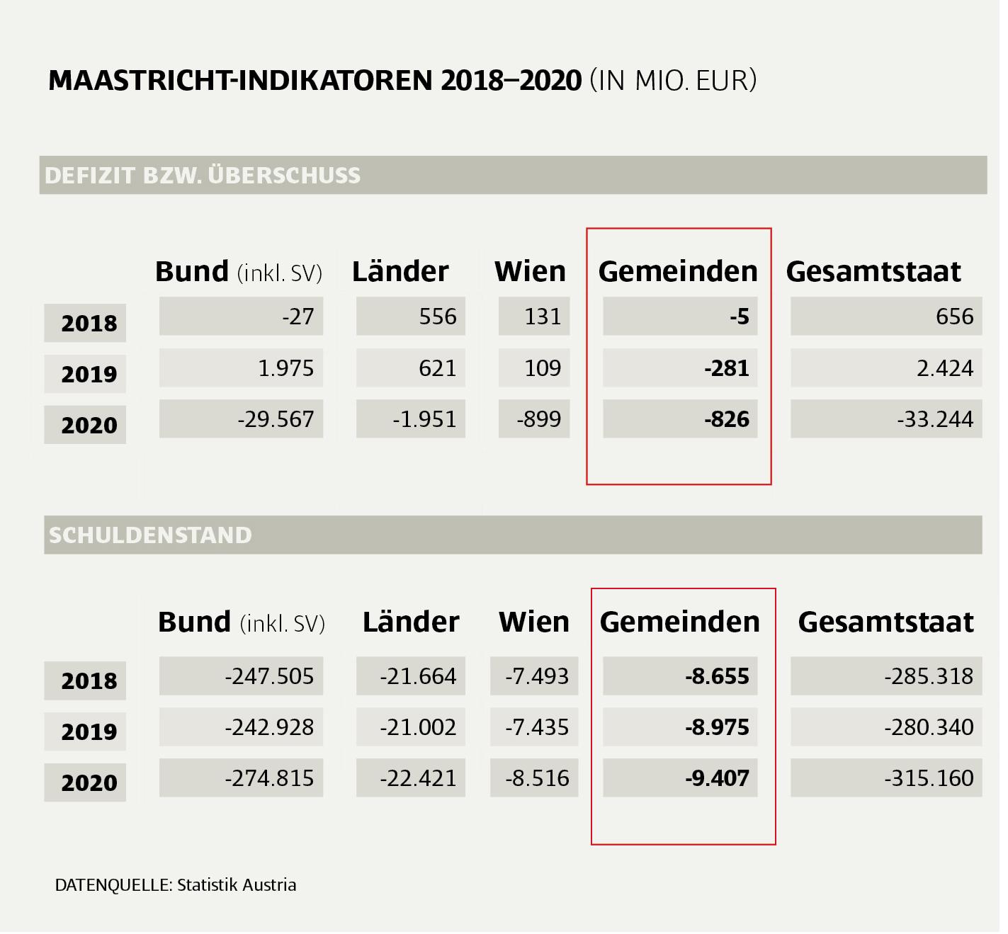 Maastrichtindikatoren