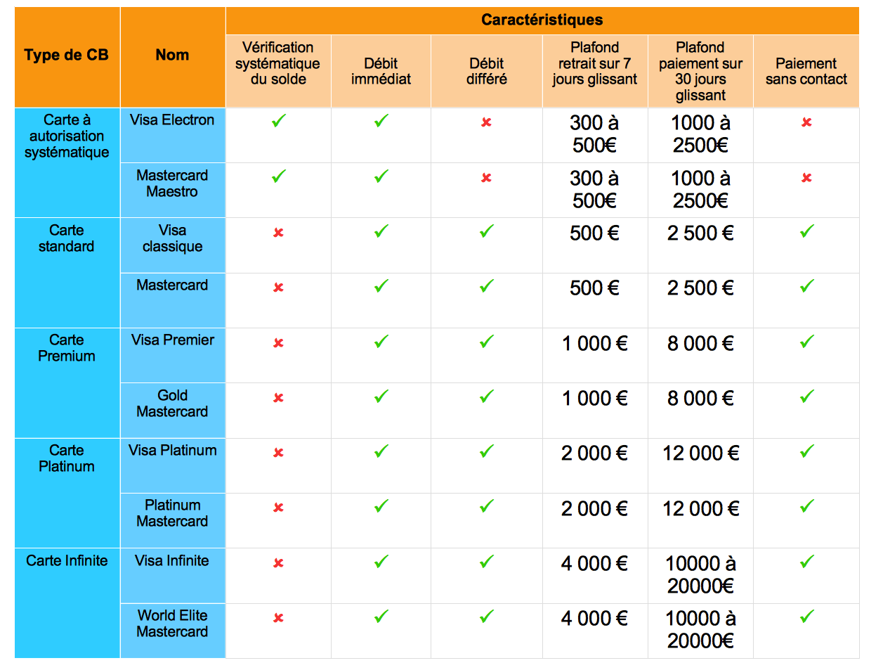 difference entre carte visa et mastercard Quelle différence entre Visa et MasterCard ?   Bankizy