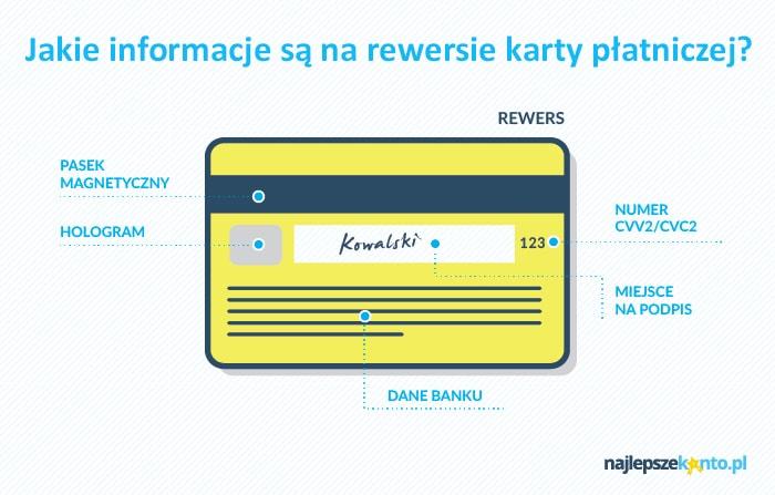 Budowa Karty Platniczej Awers Rewers Numer Karty