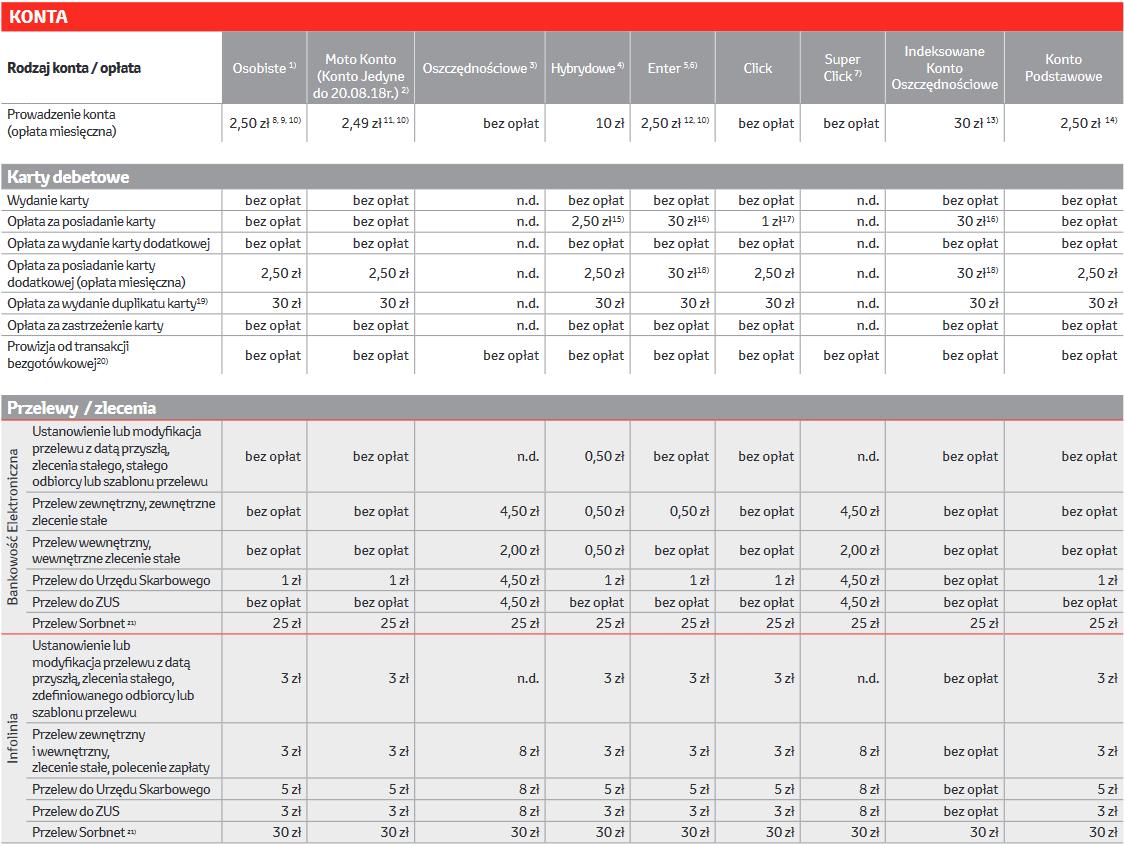 TOIP Toyota Bank Toyota Bank, Tabela opłat i prowizji dla konsumentów
