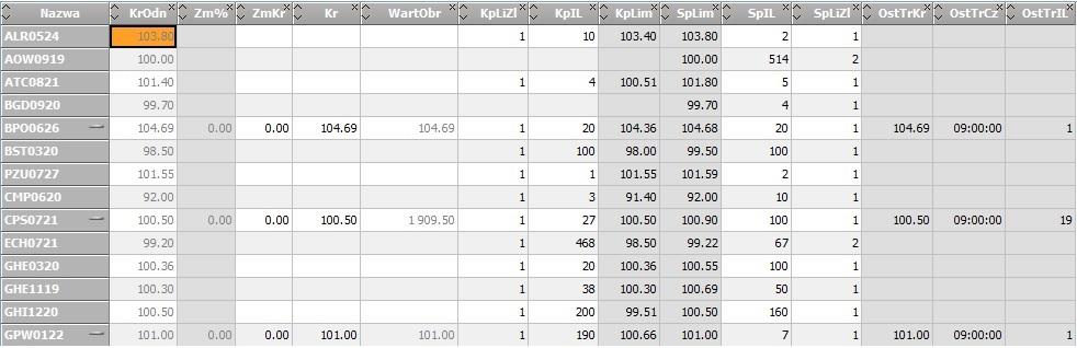 Fragment tabeli ofert rynku GPW Catalyst