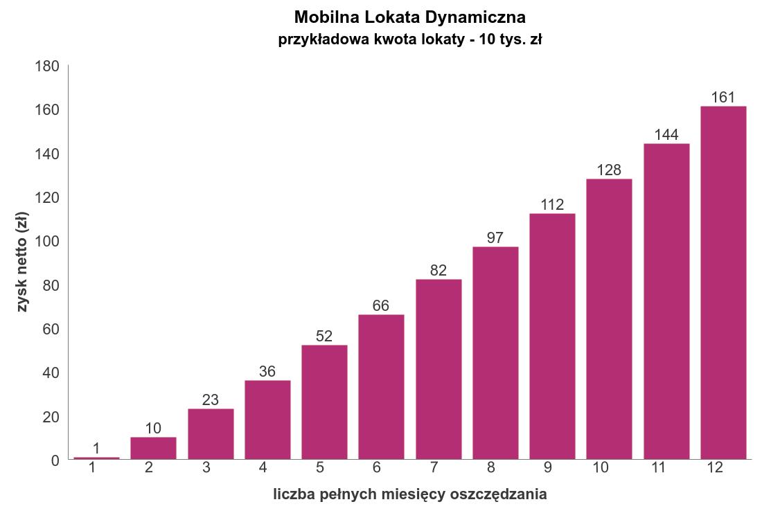 Zysk Mobilna Lokata Dynamiczna Credut Agricole