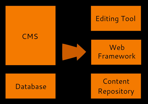 Decoupling Content Management