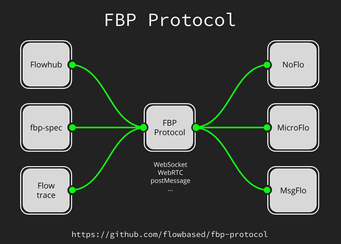 FBP protocol
