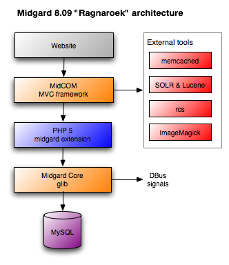 Midgard 8.09 architecture