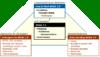 """Eine Pyramidenstruktur in der untersten Ebene befinden sich die Themen: """"Instructions for Developers"""", """"Detailed Reference""""; darauf folgt: """"W3C-Standard""""; und an der Spitze: """"Customizable Quick Reference"""""""