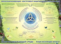 Орхусская Конвенция - инструмент защиты экологических прав