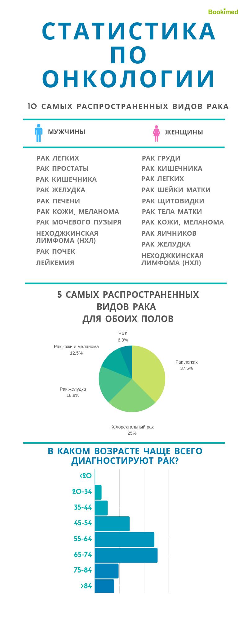 рак статистика