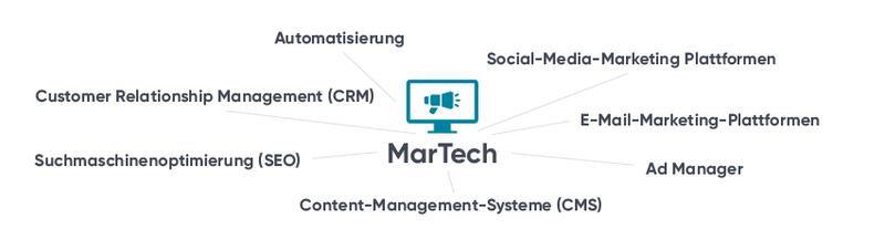 01_Definition MarTech.png
