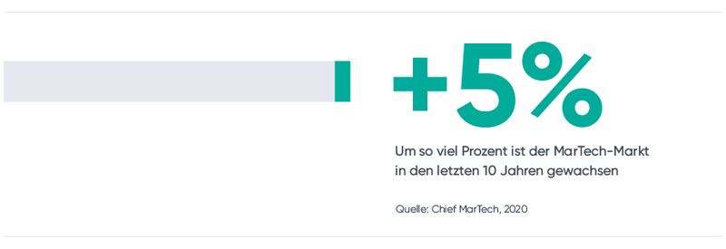 5% Wachstum des der MarTech-Markts.png