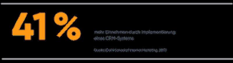41 % mehr Einnahmen durch Implementierung eines CRM-Systems