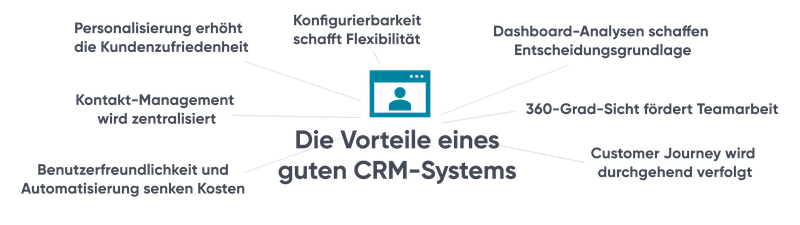 Die Vorteile eines guten CRM-Systems