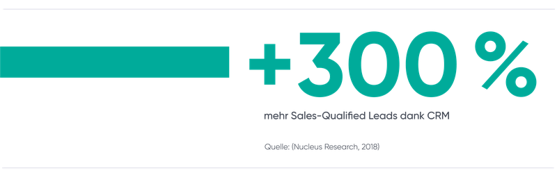 300 % mehr Sales-Qualified Leads dank CRM