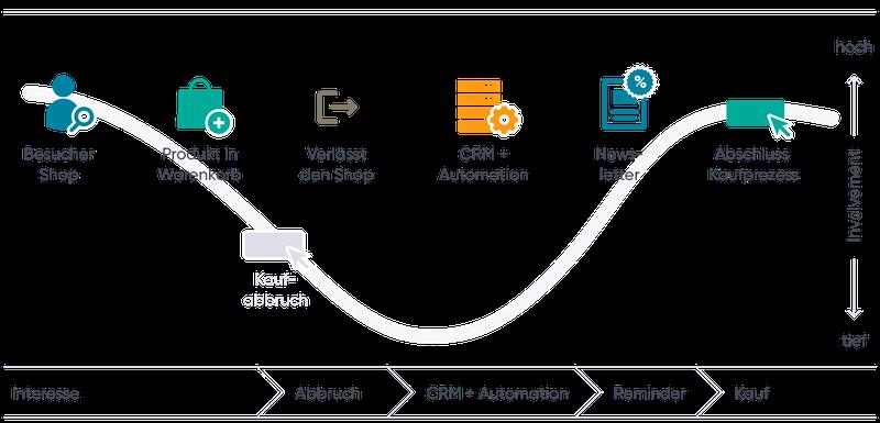 Maximale Kundenzufriedenheit und Kundenbindung durch individuell angepasste Angebote