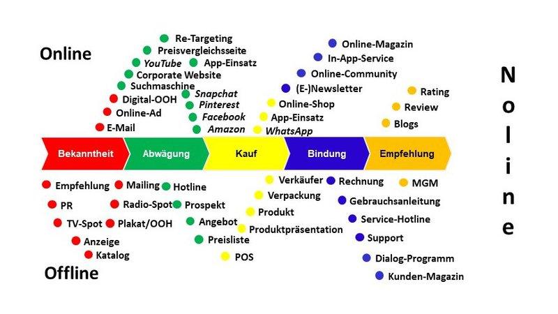 Online-Offline_Noline