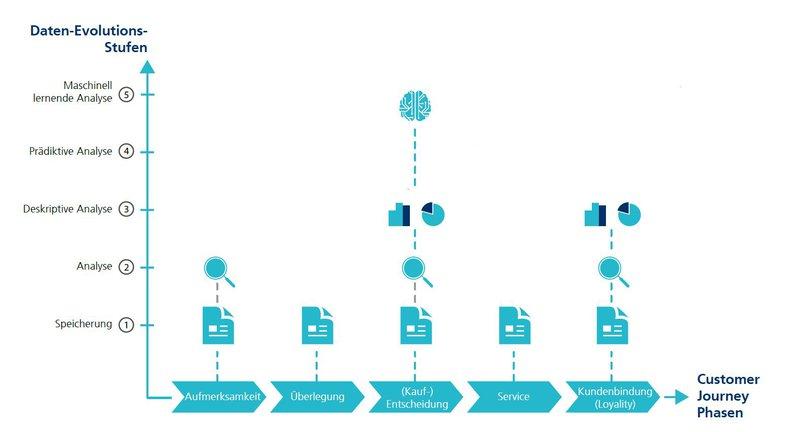 KI-Studie-Fraunhofer-Grafik-customer-journey.jpg