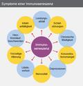 Von Immunsystem und Selen