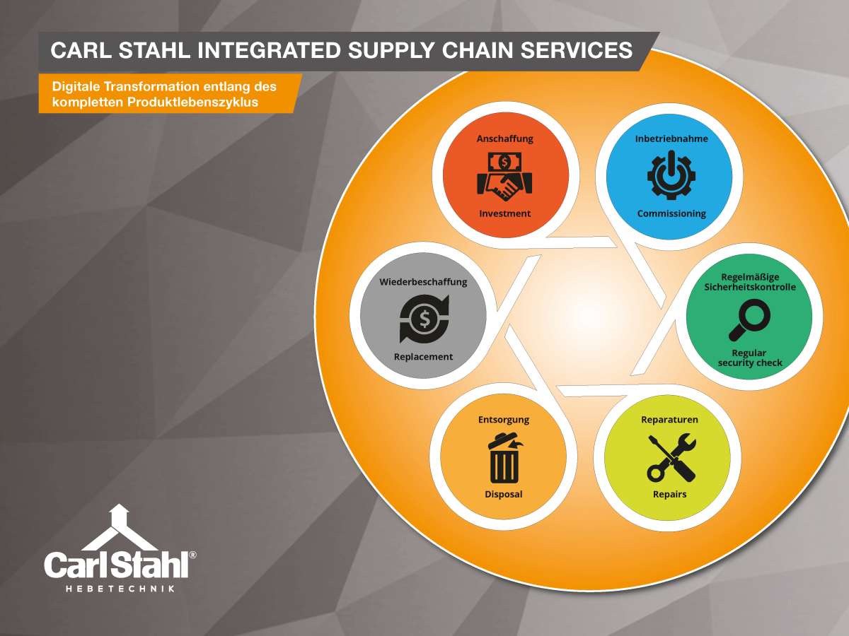 Carl Stahl Hebetechnik startet digitale Supply-Chain-Services-Plattform