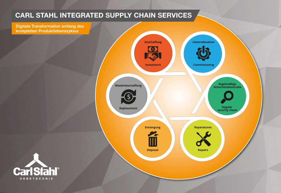Carl Stahl Hebetechnik launches digital supply chain services platform