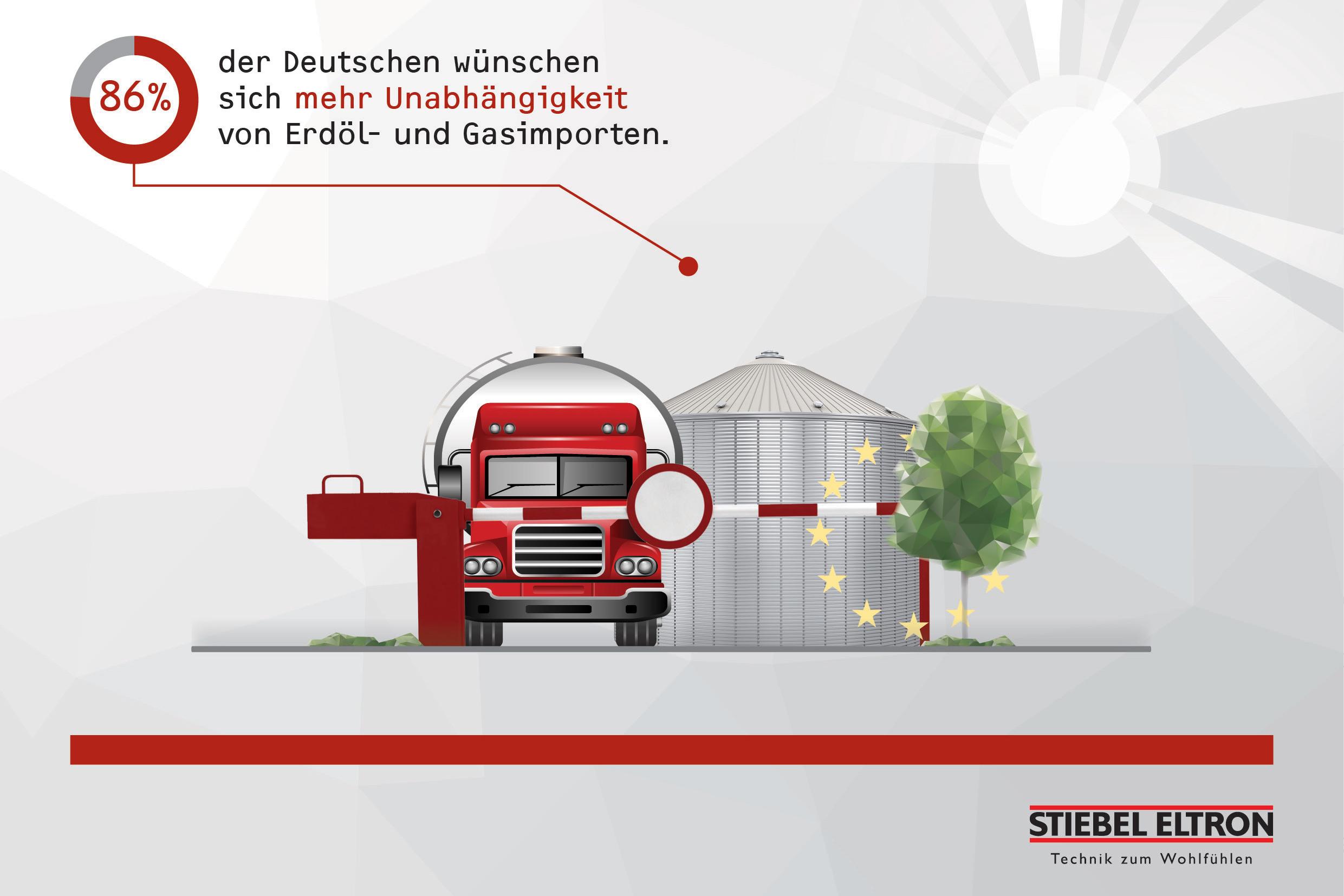 Energie-Importe a3bau