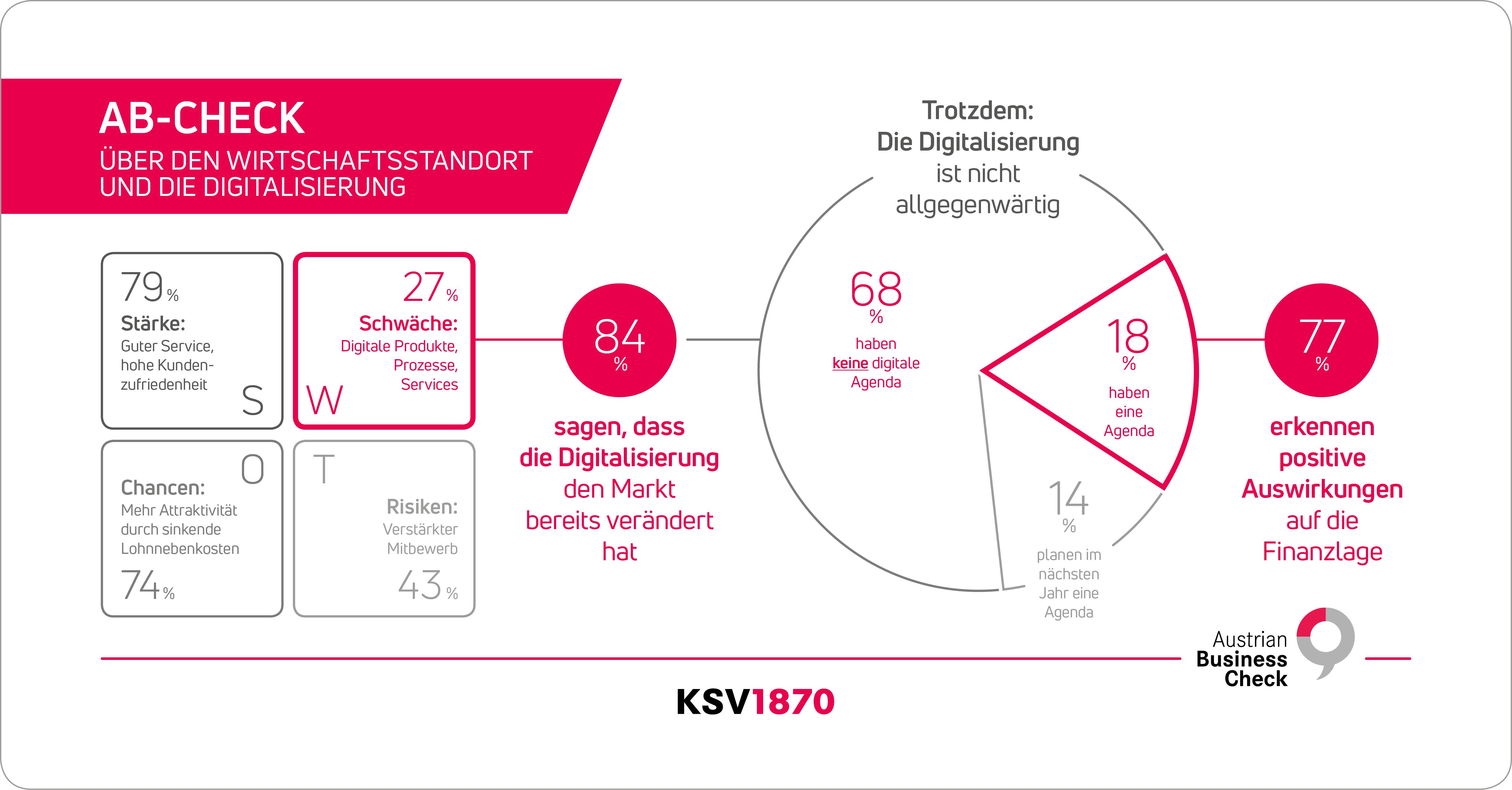 KSV Digitalisierung a3bau