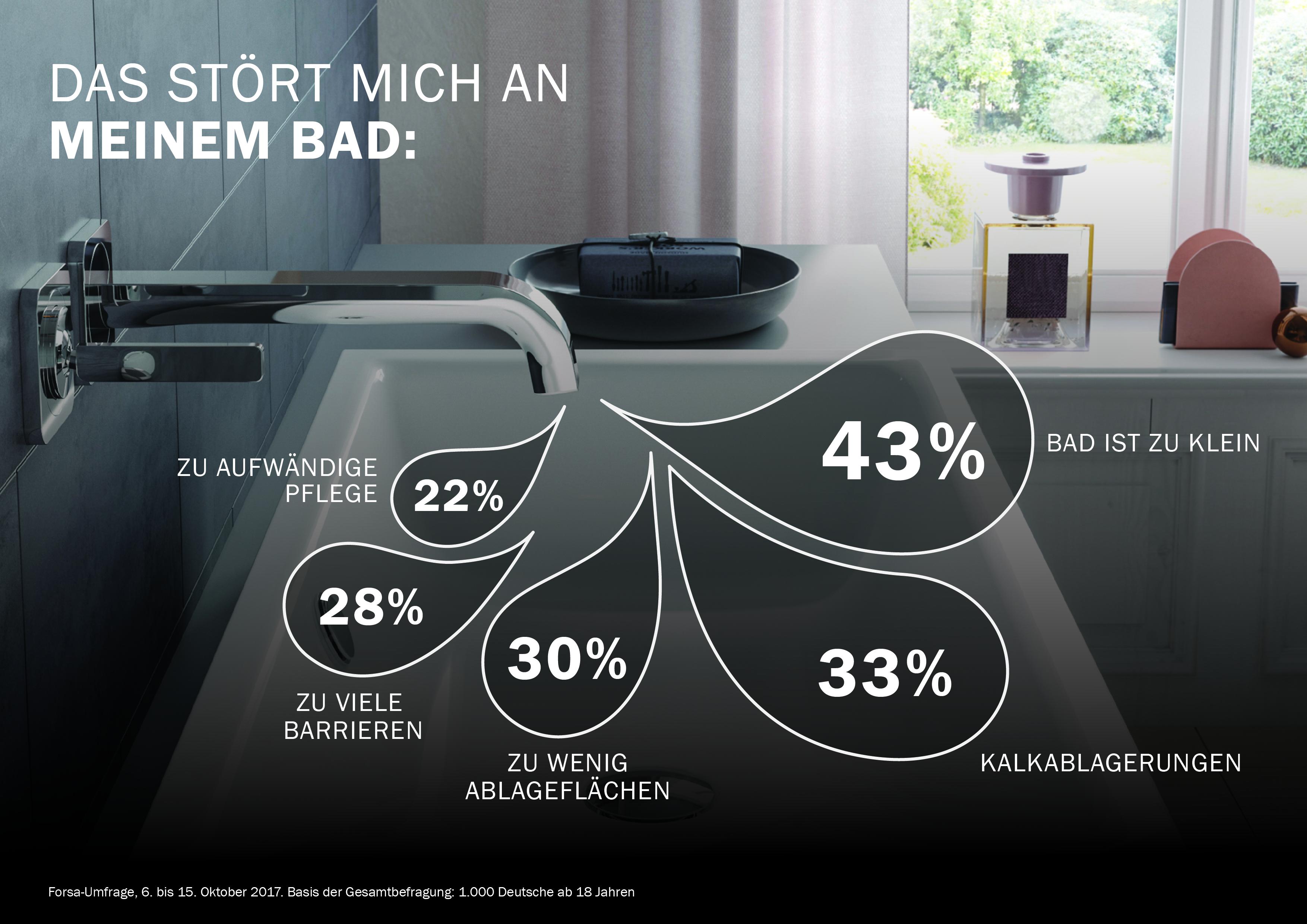 Kaldewei Bad Infografik