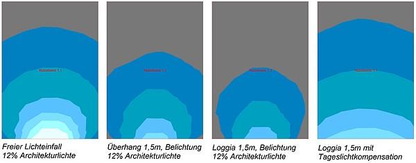 Tageslichtausbeute schematisch dargestellt