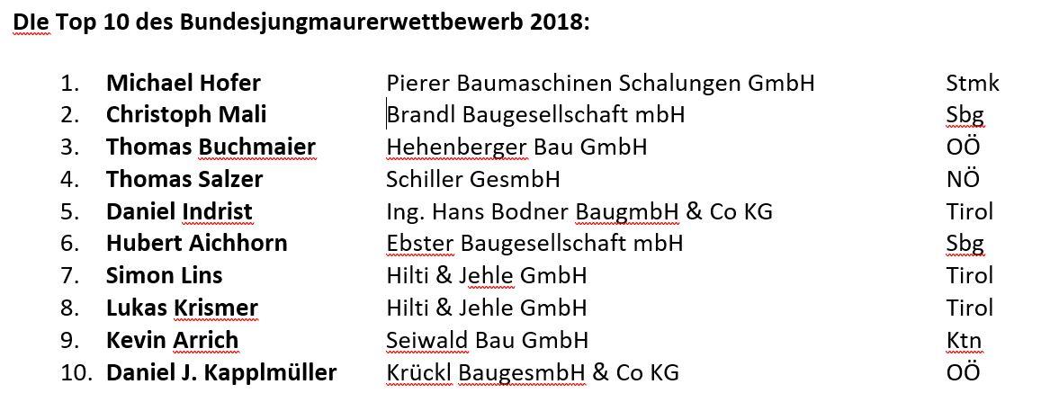 Tabelle Bundesjungmaurer Sieger a3bau