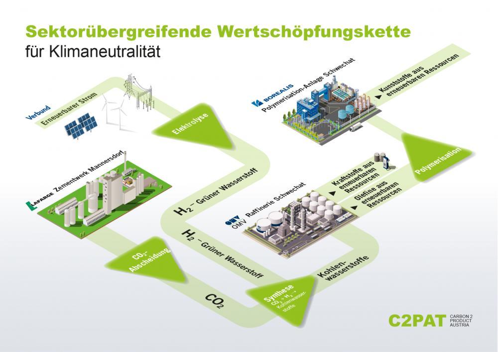 Lafarge Dekarbonisierung Zementproduktion