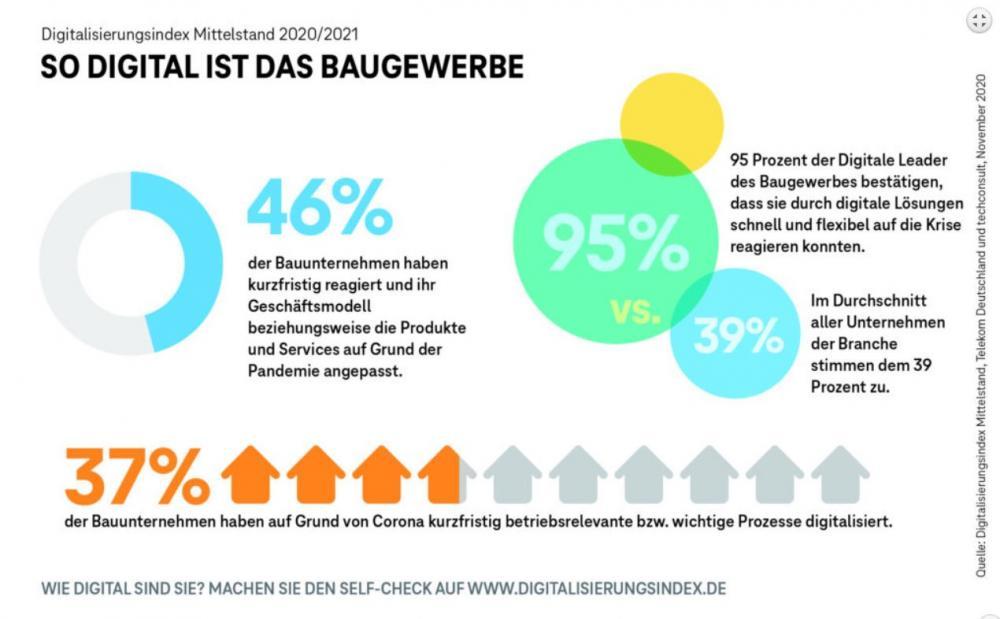 Tortengrafik Digitalisierung Baugewerbe Deutschland