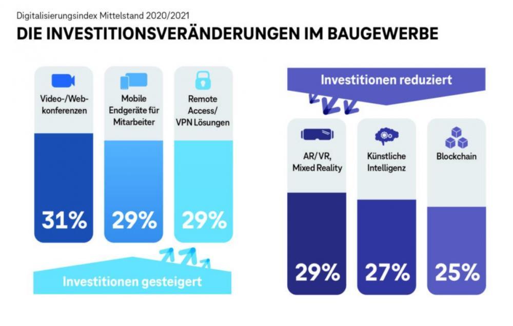 Grafiken Digitalisierung Baugewerbe Deutschland