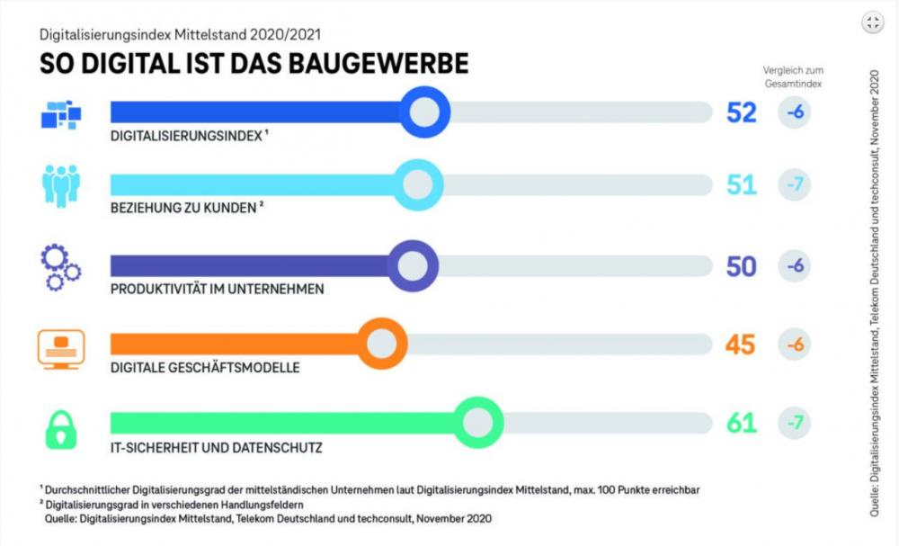 Chart Digitalisierung Baugewerbe Deutschland