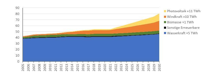 Grafik für Steigerung der erneuerbaren Energien