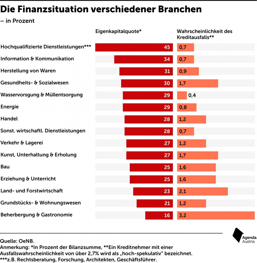 Eigenkapitalquote Agenda Austria