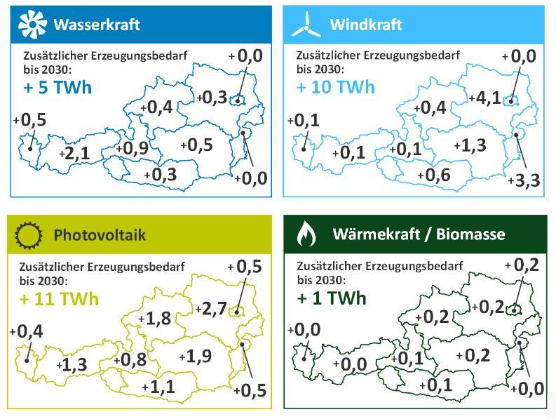 Österreichgrafiken mit Anteil erneuerbares Potenzial - EAG