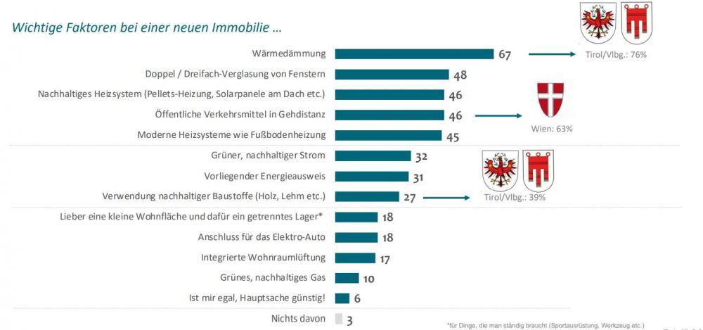 Grafik Faktoren für neue Immobilien