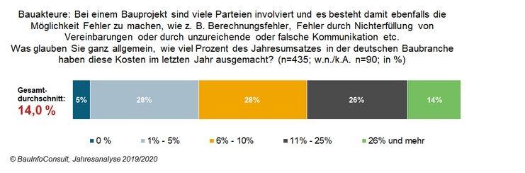 Deutsche Bauwirtschaft Fehleranalyse a3bau