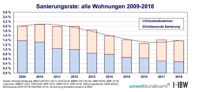 Grafik Sanierungsrate