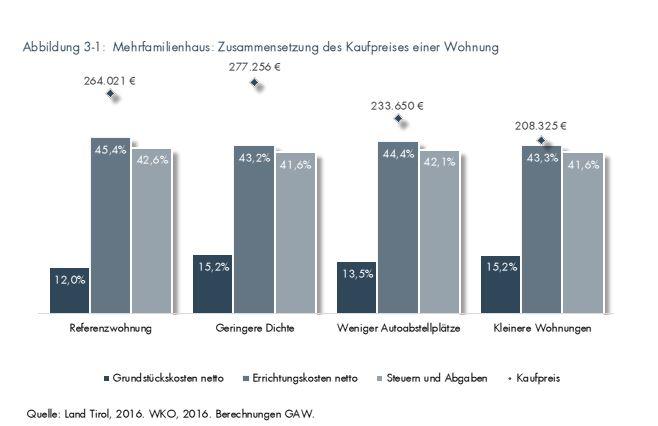 Infografik Steuern im Wohnbau a3bau