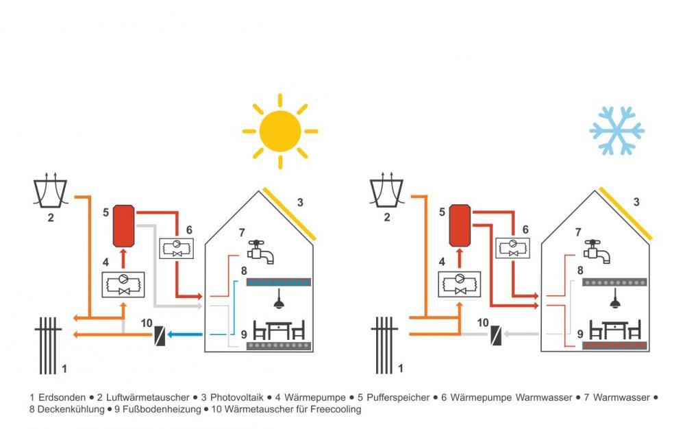 Schema Energieversorgung