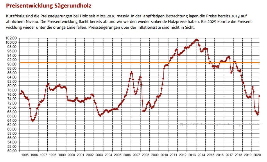 Grafik Entwicklung Holzpreise