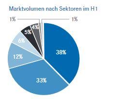 Immobilientransaktionen nach Sektoren