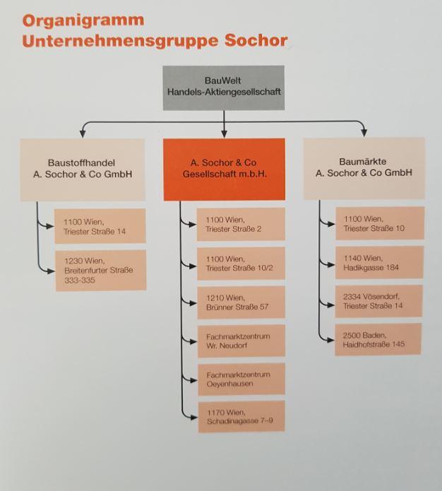 Sochor Organigramm