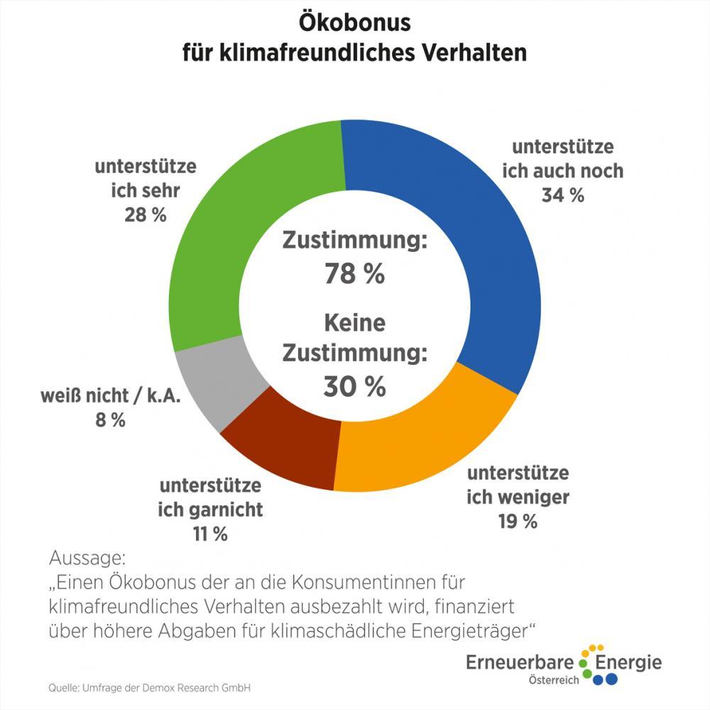 Umfrage Klimapolitik a3bau
