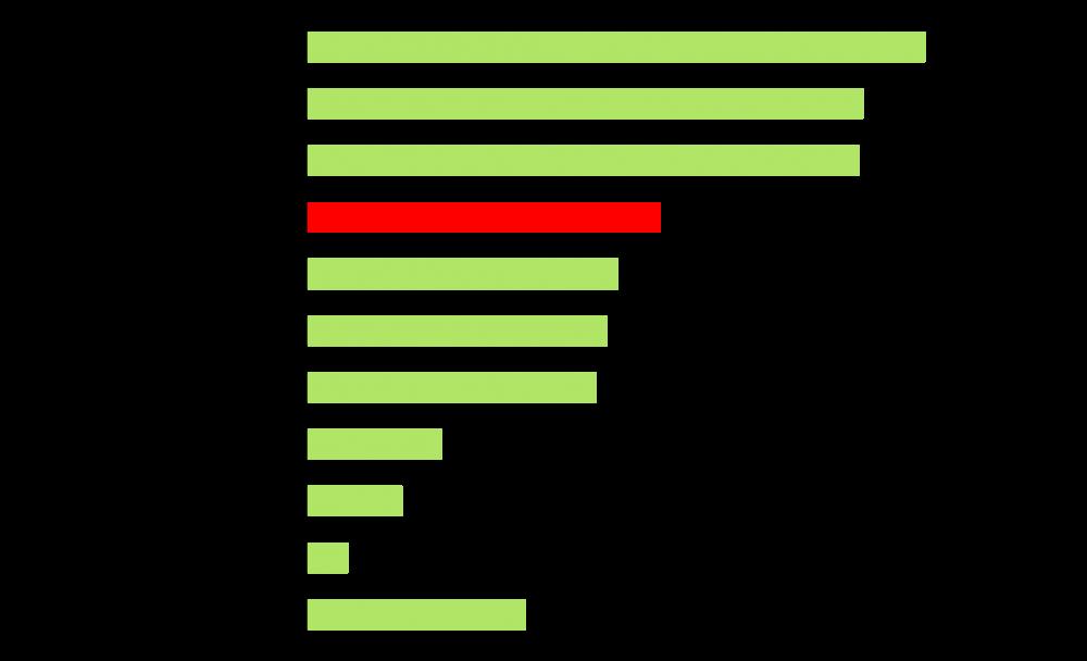 Grafik über Schimmelproblematik
