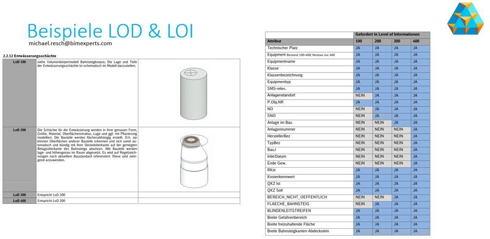 Beispiele LD & LOI
