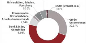 Normen Grafik Austrian Standards