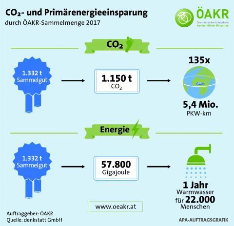 ÖAKR Infografik CO2-Einsparung